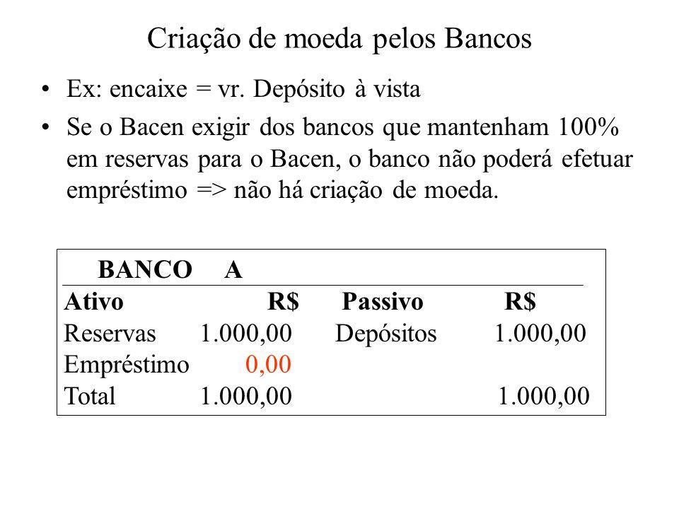 Criação de moeda pelos Bancos Ex: encaixe = vr. Depósito à vista Se o Bacen exigir dos bancos que mantenham 100% em reservas para o Bacen, o banco não
