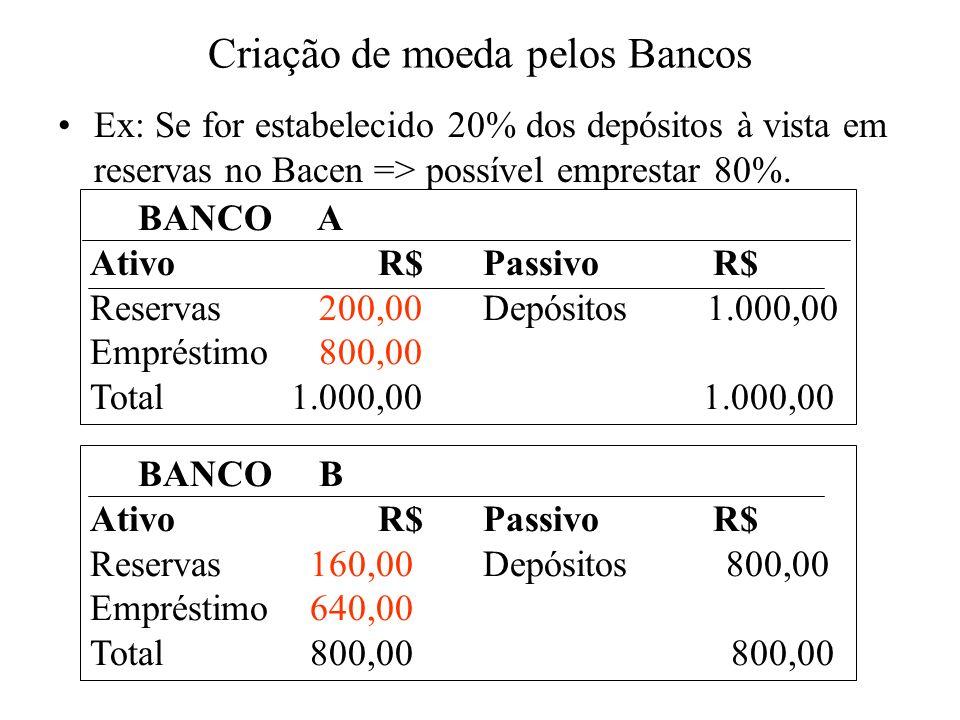 Criação de moeda pelos Bancos Ex: Se for estabelecido 20% dos depósitos à vista em reservas no Bacen => possível emprestar 80%. BANCO A Ativo R$ Passi