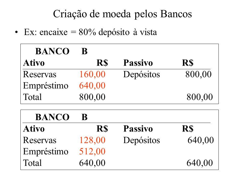Criação de moeda pelos Bancos Ex: encaixe = 80% depósito à vista BANCO B Ativo R$ Passivo R$ Reservas 160,00 Depósitos 800,00 Empréstimo 640,00 Total