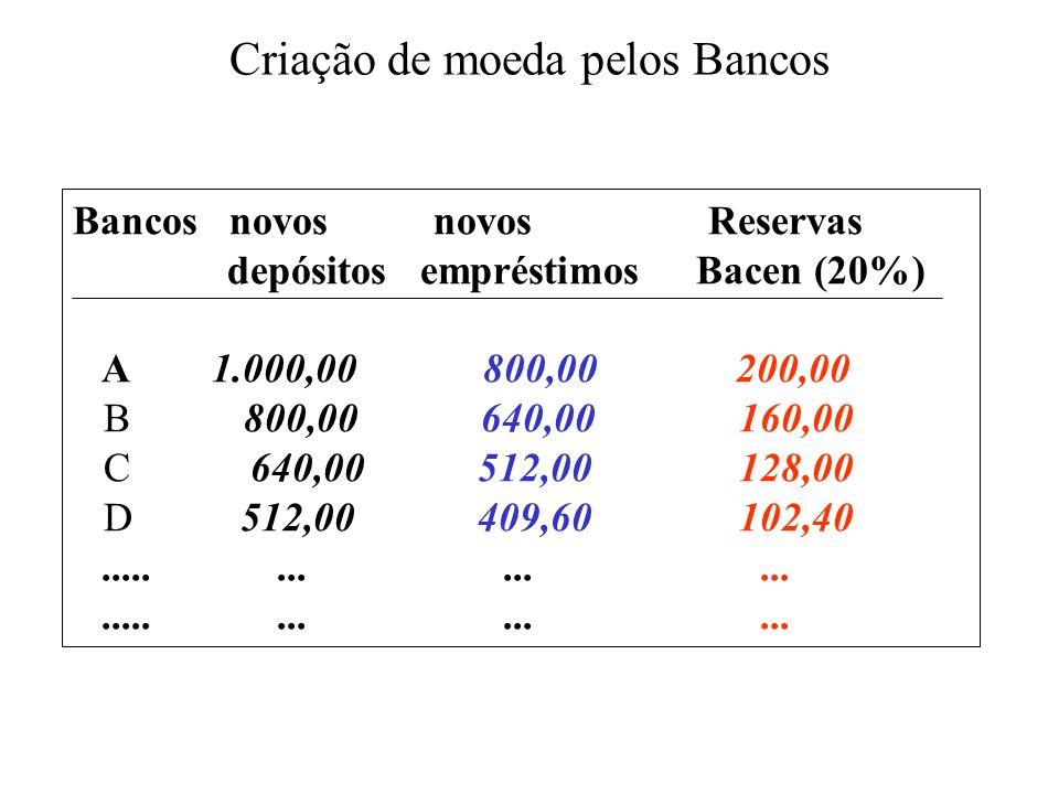 Criação de moeda pelos Bancos Bancos novos novosReservas depósitos empréstimos Bacen (20%) A 1.000,00 800,00 200,00 B 800,00 640,00 160,00 C 640,00 51