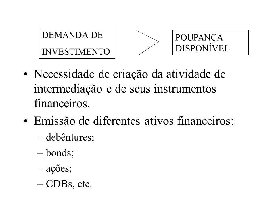 Necessidade de criação da atividade de intermediação e de seus instrumentos financeiros. Emissão de diferentes ativos financeiros: –debêntures; –bonds