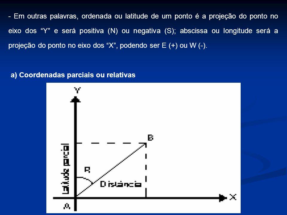 - Em outras palavras, ordenada ou latitude de um ponto é a projeção do ponto no eixo dos Y e será positiva (N) ou negativa (S); abscissa ou longitude