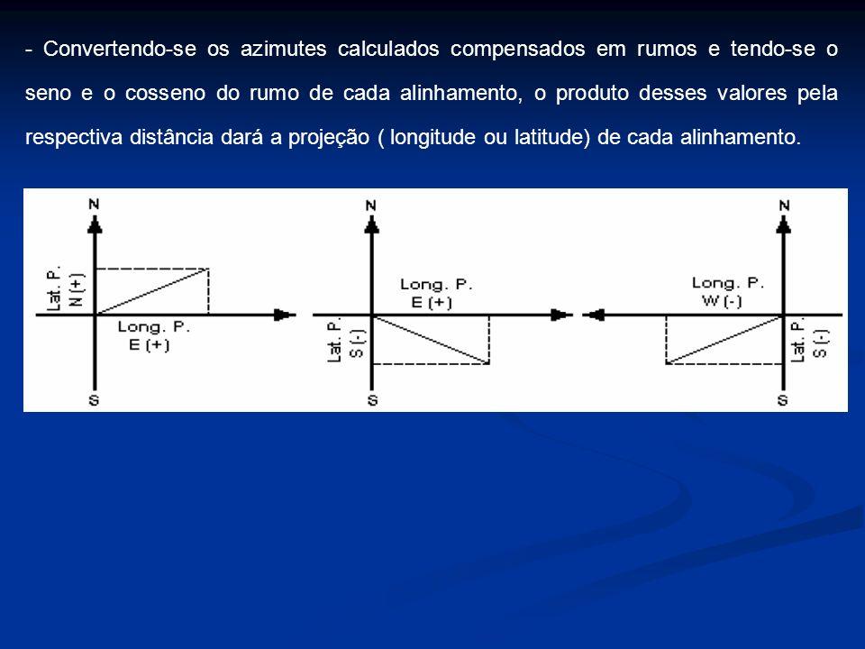 - Convertendo-se os azimutes calculados compensados em rumos e tendo-se o seno e o cosseno do rumo de cada alinhamento, o produto desses valores pela
