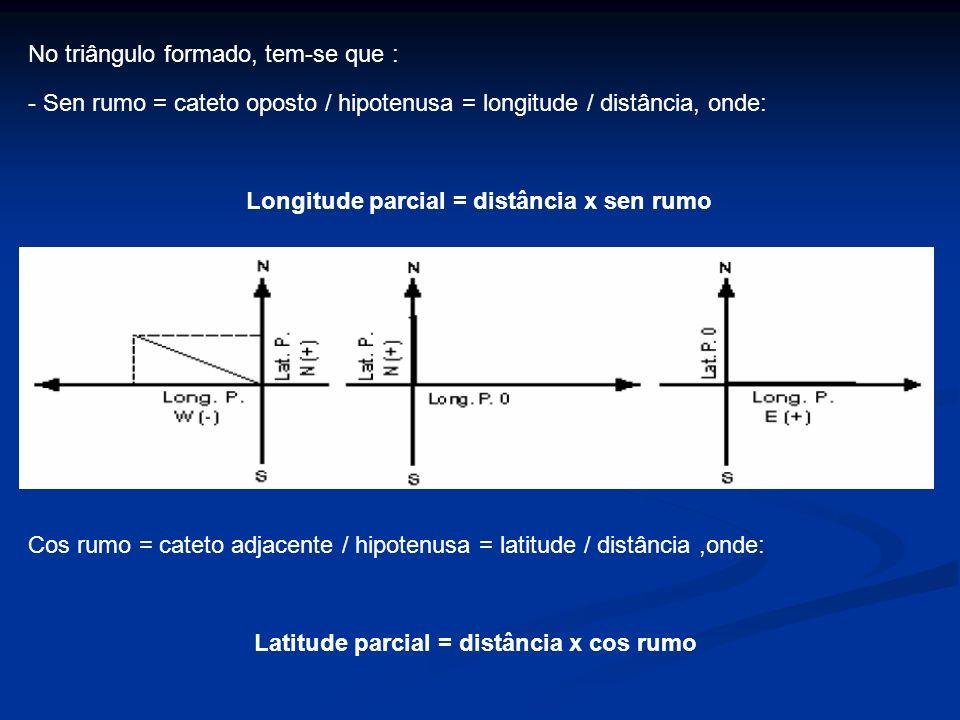 No triângulo formado, tem-se que : - Sen rumo = cateto oposto / hipotenusa = longitude / distância, onde: Longitude parcial = distância x sen rumo Cos