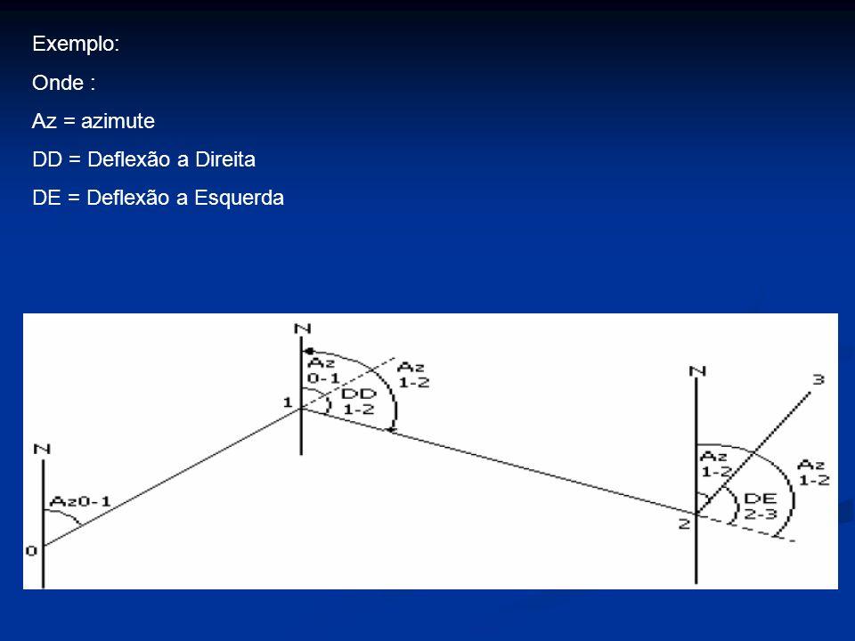 Exemplo: Onde : Az = azimute DD = Deflexão a Direita DE = Deflexão a Esquerda