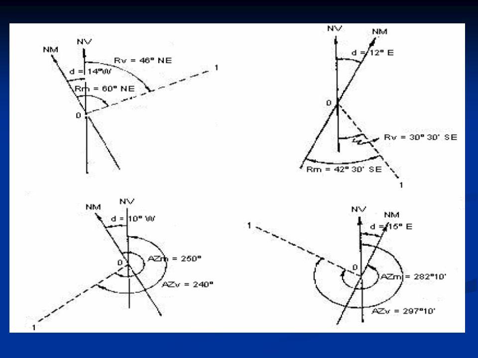 - Em outras palavras, ordenada ou latitude de um ponto é a projeção do ponto no eixo dos Y e será positiva (N) ou negativa (S); abscissa ou longitude será a projeção do ponto no eixo dos X, podendo ser E (+) ou W (-).