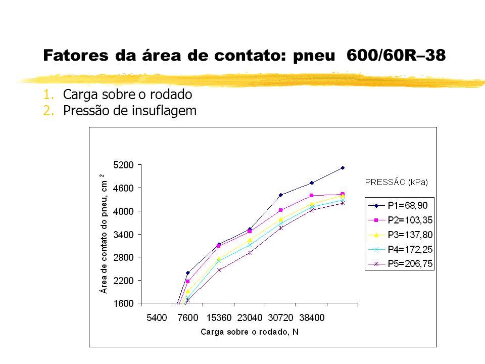 Fatores da área de contato: pneu 600/60R–38 1.Carga sobre o rodado 2.Pressão de insuflagem