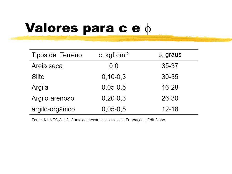 Valores para c e Tipos de Terrenoc, kgf.cm -2, graus Areia seca0,035-37 Silte0,10-0,330-35 Argila0,05-0,516-28 Argilo-arenoso0,20-0,326-30 argilo-orgânico0,05-0,512-18 Fonte: NUNES, A.J.C.