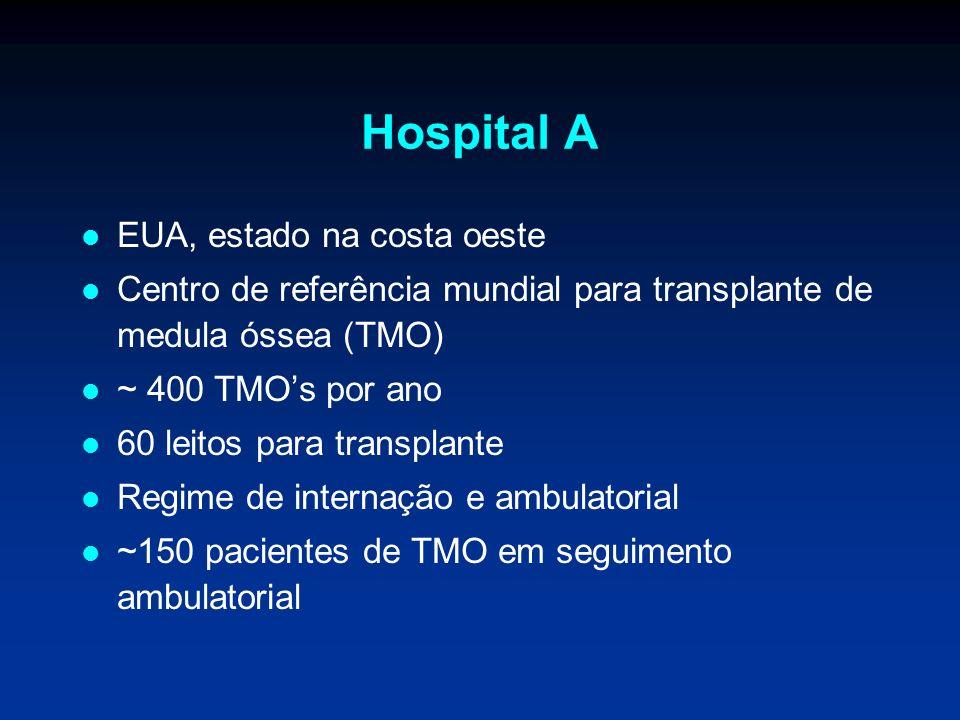 Hospital A EUA, estado na costa oeste Centro de referência mundial para transplante de medula óssea (TMO) ~ 400 TMOs por ano 60 leitos para transplant