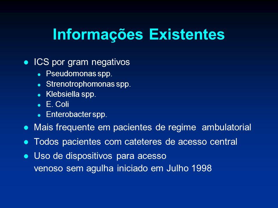 Informações Existentes ICS por gram negativos Pseudomonas spp. Strenotrophomonas spp. Klebsiella spp. E. Coli Enterobacter spp. Mais frequente em paci