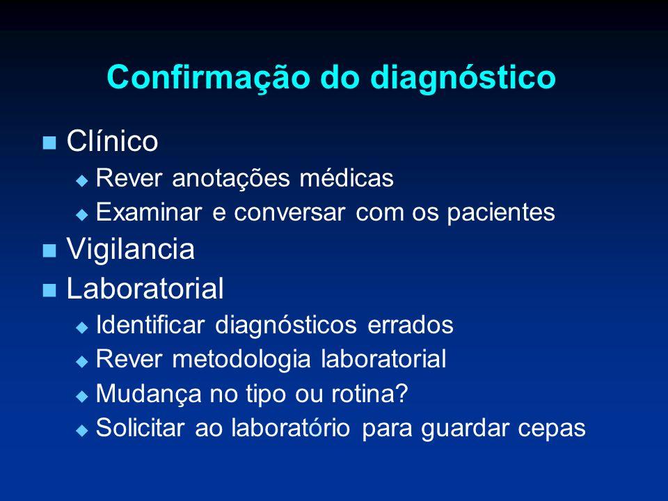 Confirmação do diagnóstico Clínico Rever anotações médicas Examinar e conversar com os pacientes Vigilancia Laboratorial Identificar diagnósticos erra