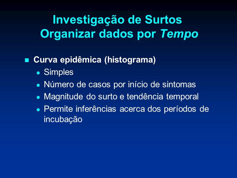 Investigação de Surtos Organizar dados por Tempo Curva epidêmica (histograma) Simples Número de casos por início de sintomas Magnitude do surto e tend