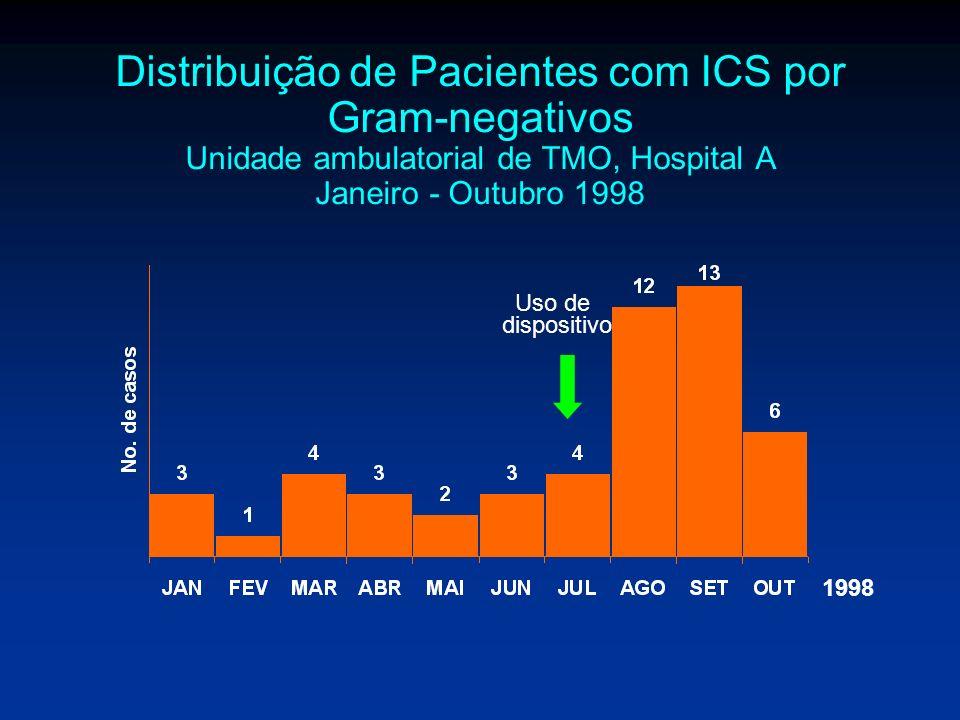 Distribuição de Pacientes com ICS por Gram-negativos Unidade ambulatorial de TMO, Hospital A Janeiro - Outubro 1998 1998 Uso de dispositivo