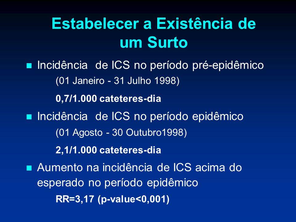 Estabelecer a Existência de um Surto Incidência de ICS no período pré-epidêmico (01 Janeiro - 31 Julho 1998) 0,7/1.000 cateteres-dia Incidência de ICS