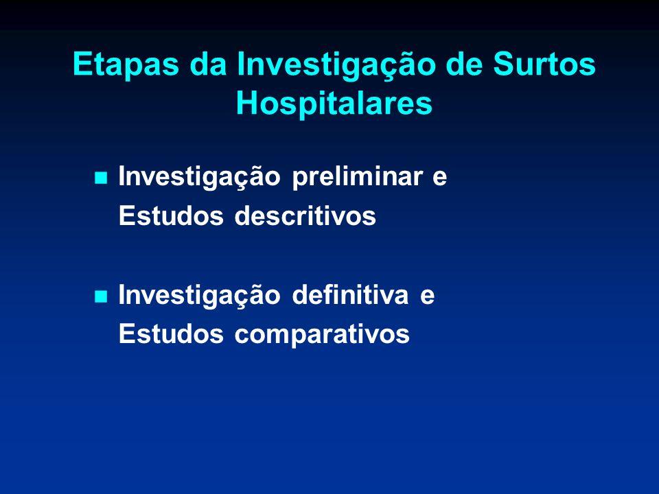 Investigação preliminar e Estudos descritivos Investigação definitiva e Estudos comparativos Etapas da Investigação de Surtos Hospitalares