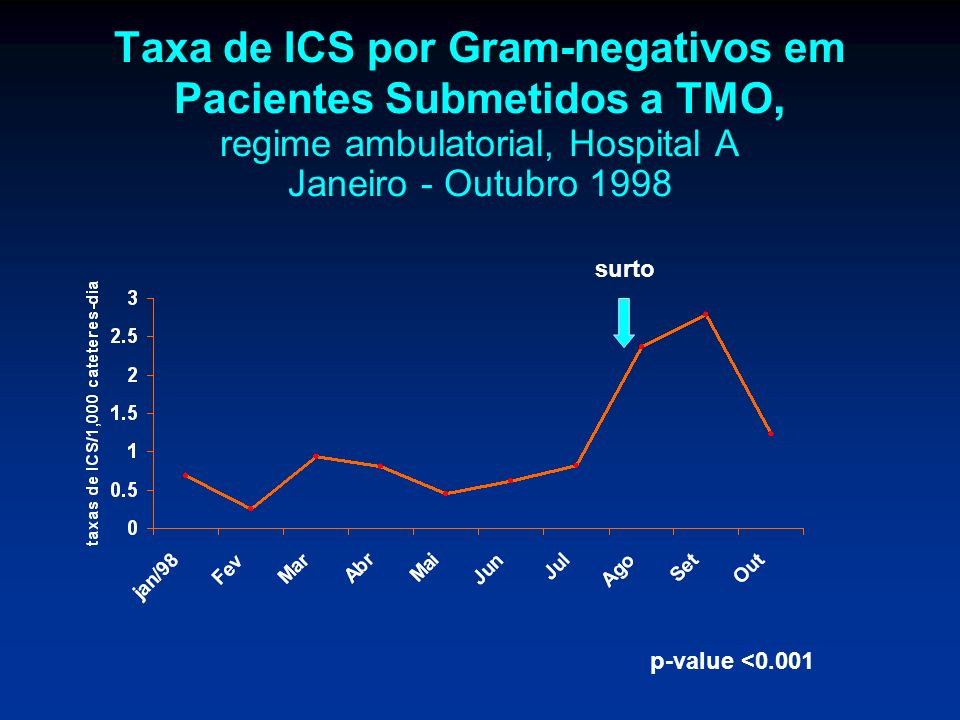 Taxa de ICS por Gram-negativos em Pacientes Submetidos a TMO, regime ambulatorial, Hospital A Janeiro - Outubro 1998 surto p-value <0.001