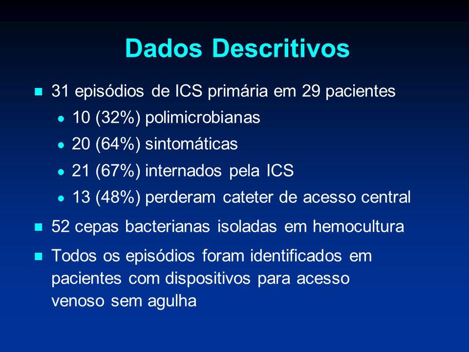 Dados Descritivos 31 episódios de ICS primária em 29 pacientes 10 (32%) polimicrobianas 20 (64%) sintomáticas 21 (67%) internados pela ICS 13 (48%) pe