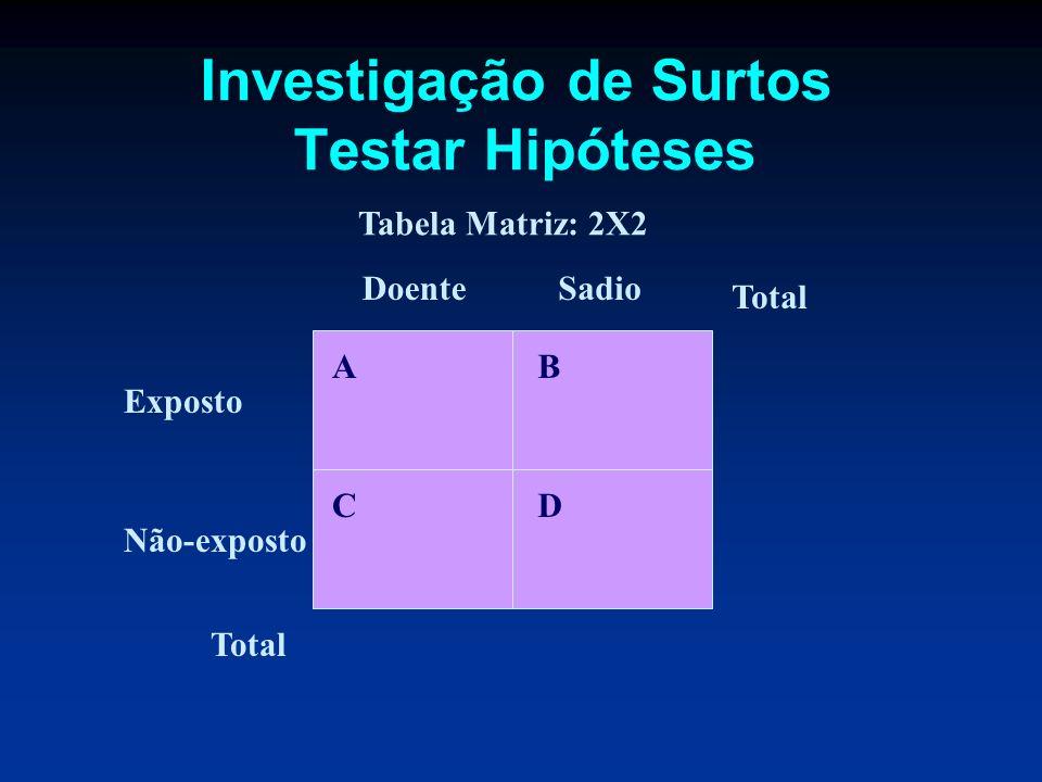 Investigação de Surtos Testar Hipóteses Exposto Não-exposto DoenteSadio AB CD Tabela Matriz: 2X2 Total