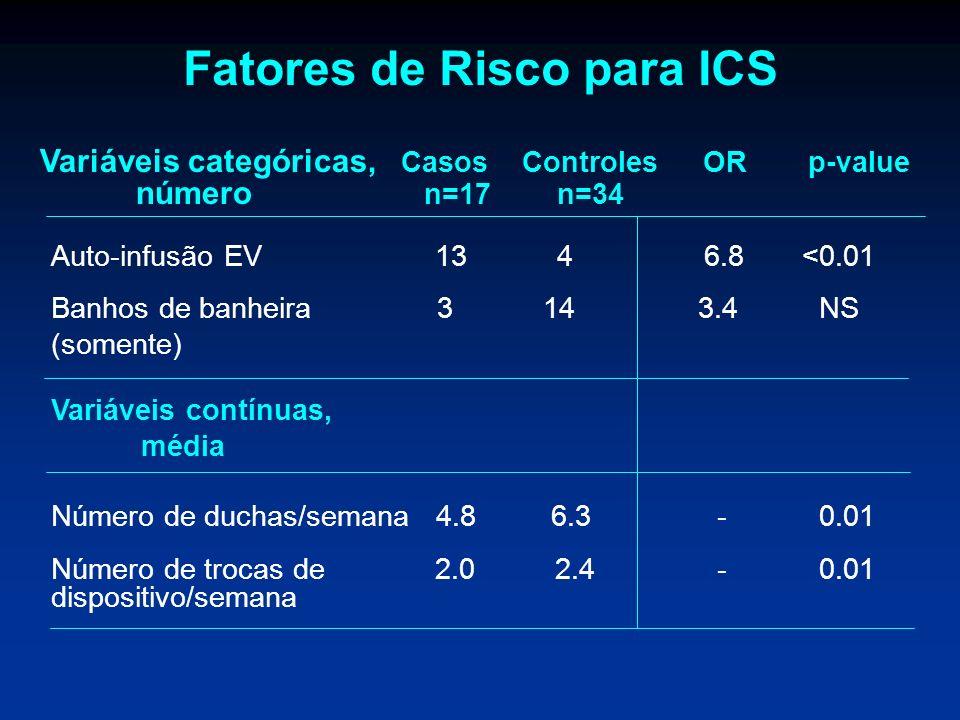 Auto-infusão EV13 4 6.8 <0.01 Banhos de banheira 3 14 3.4 NS (somente) Variáveis contínuas, média Número de duchas/semana 4.8 6.3 - 0.01 Número de tro