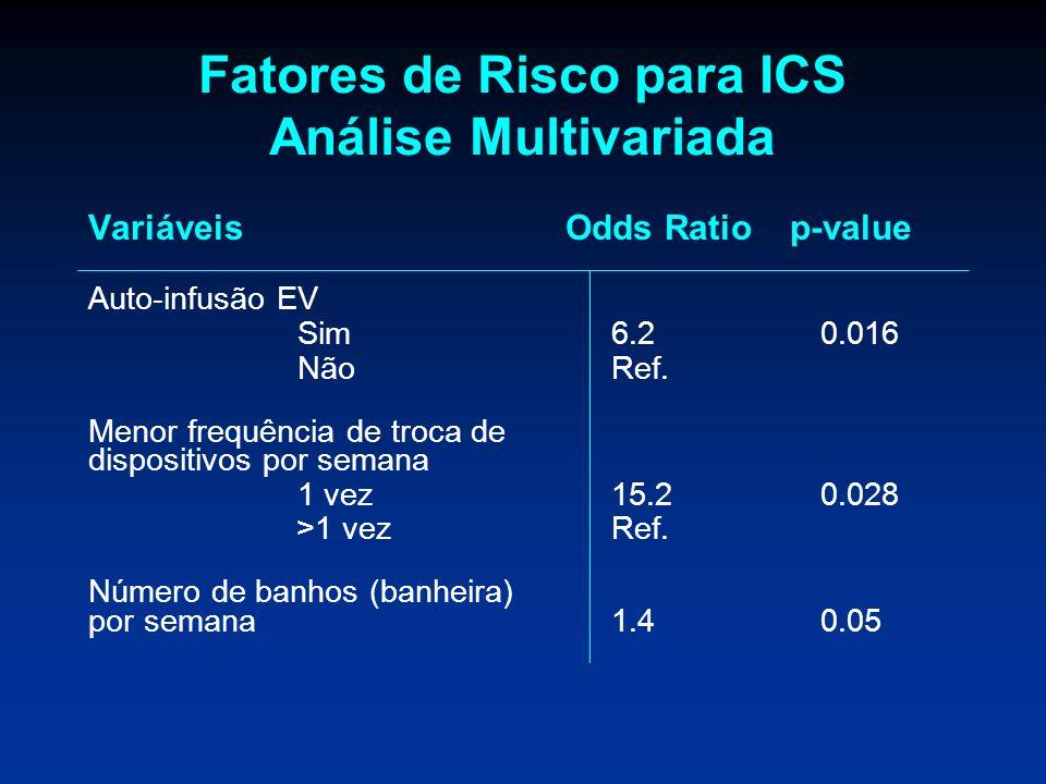 Fatores de Risco para ICS Análise Multivariada Variáveis Odds Ratio p-value Auto-infusão EV Sim6.2 0.016 NãoRef. Menor frequência de troca de disposit