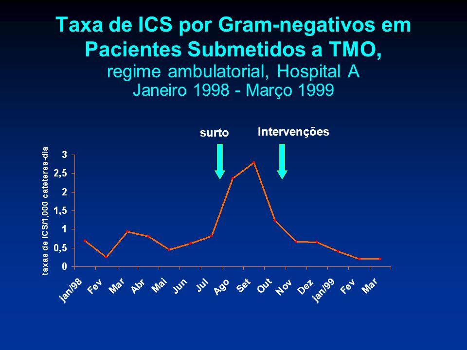 Taxa de ICS por Gram-negativos em Pacientes Submetidos a TMO, regime ambulatorial, Hospital A Janeiro 1998 - Março 1999 surto intervenções
