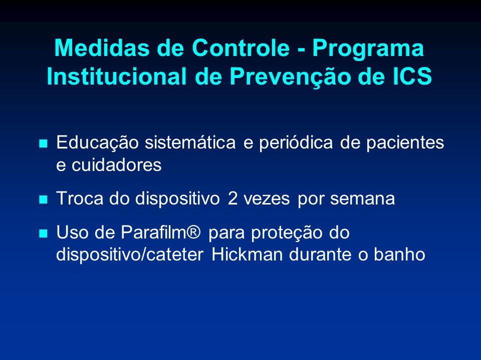 Medidas de Controle - Programa Institucional de Prevenção de ICS Educação sistemática e periódica de pacientes e cuidadores Troca do dispositivo 2 vez