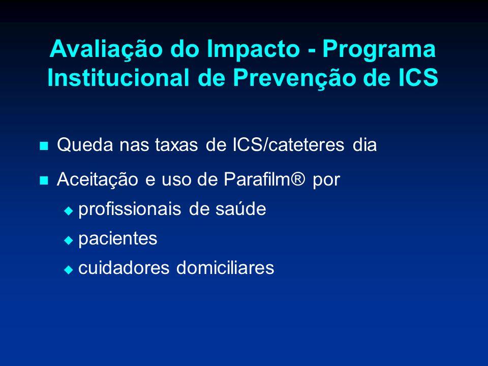 Avaliação do Impacto - Programa Institucional de Prevenção de ICS Queda nas taxas de ICS/cateteres dia Aceitação e uso de Parafilm® por profissionais