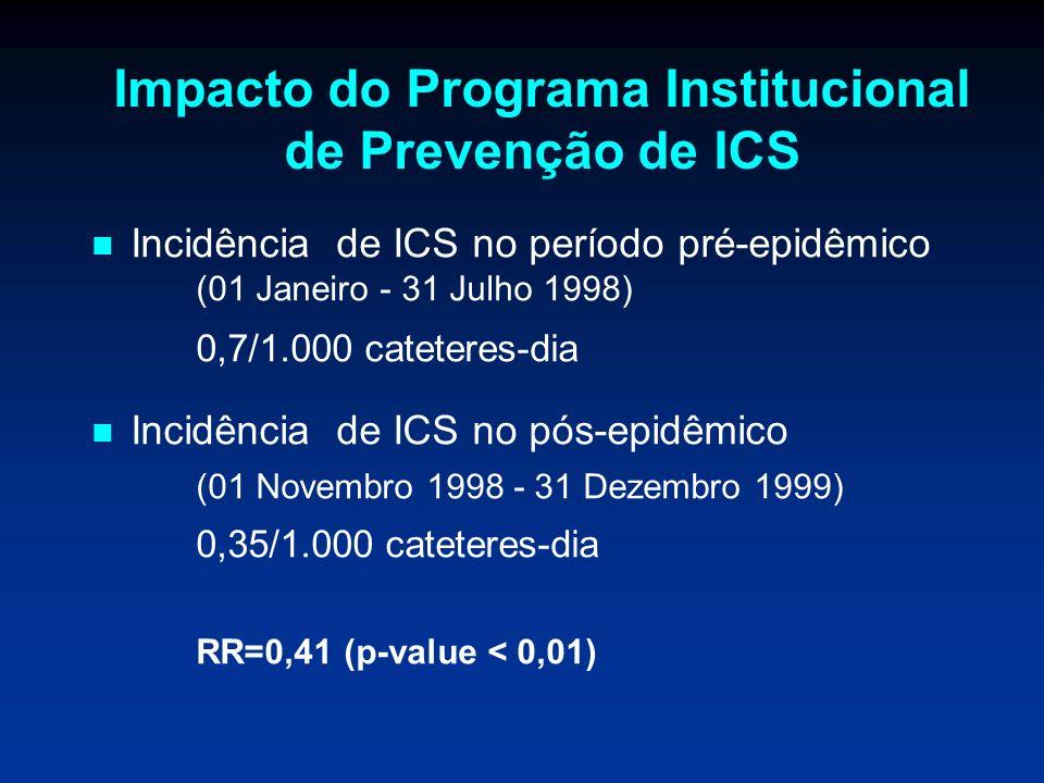 Impacto do Programa Institucional de Prevenção de ICS Incidência de ICS no período pré-epidêmico (01 Janeiro - 31 Julho 1998) 0,7/1.000 cateteres-dia