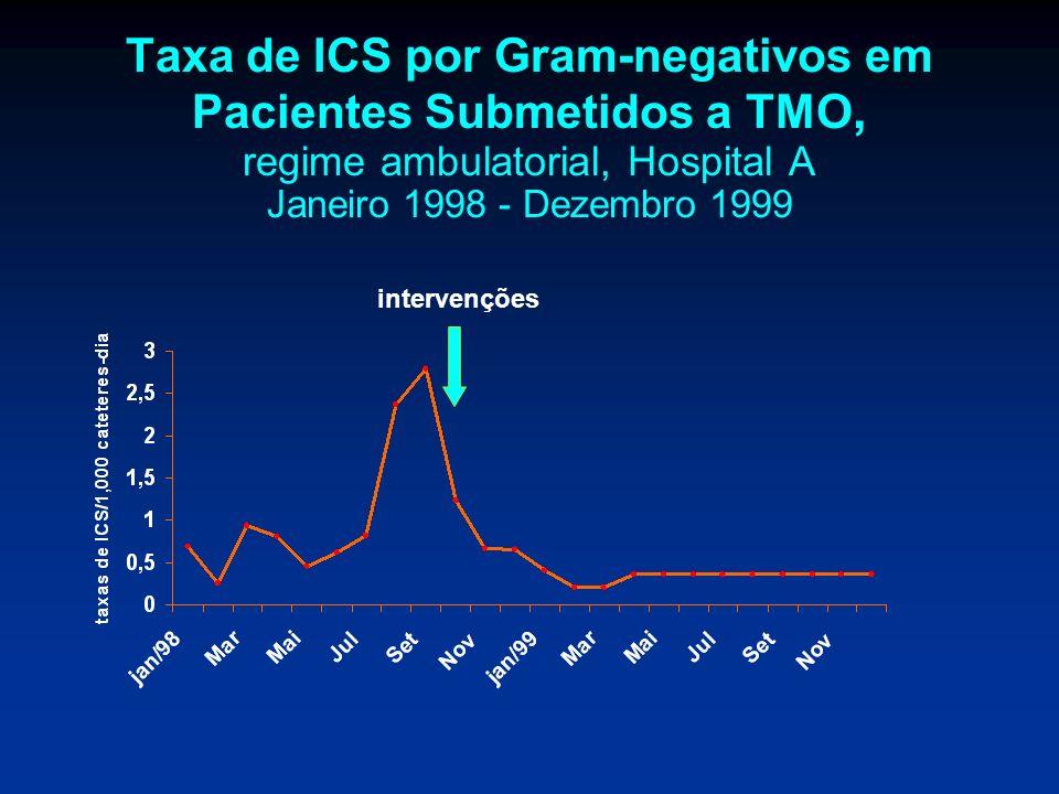 Taxa de ICS por Gram-negativos em Pacientes Submetidos a TMO, regime ambulatorial, Hospital A Janeiro 1998 - Dezembro 1999 intervenções