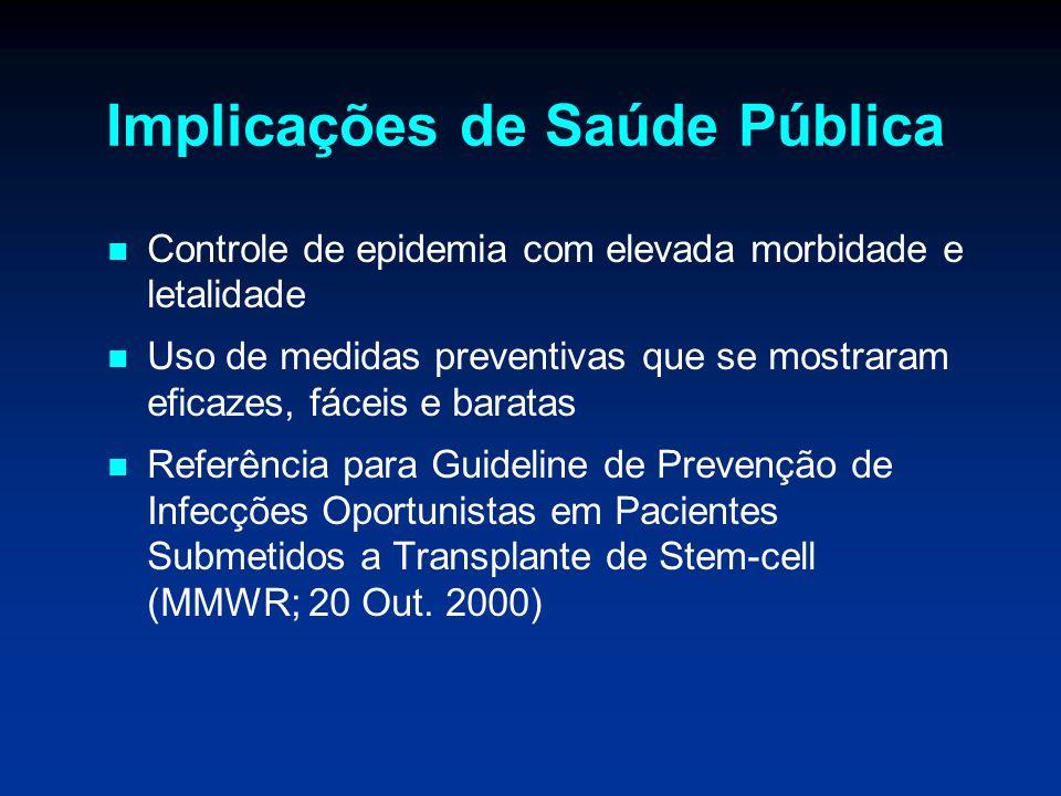 Implicações de Saúde Pública Controle de epidemia com elevada morbidade e letalidade Uso de medidas preventivas que se mostraram eficazes, fáceis e ba