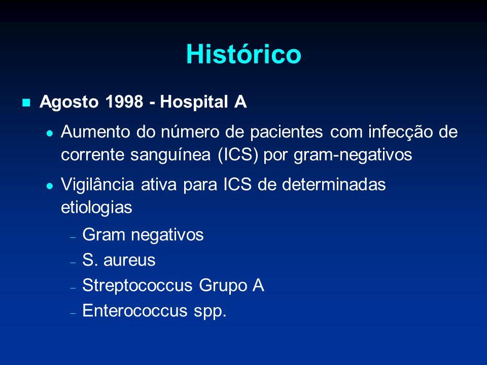 Histórico Agosto 1998 - Hospital A Aumento do número de pacientes com infecção de corrente sanguínea (ICS) por gram-negativos Vigilância ativa para IC