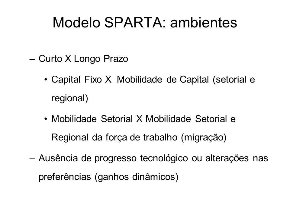 –Curto X Longo Prazo Capital Fixo X Mobilidade de Capital (setorial e regional) Mobilidade Setorial X Mobilidade Setorial e Regional da força de traba