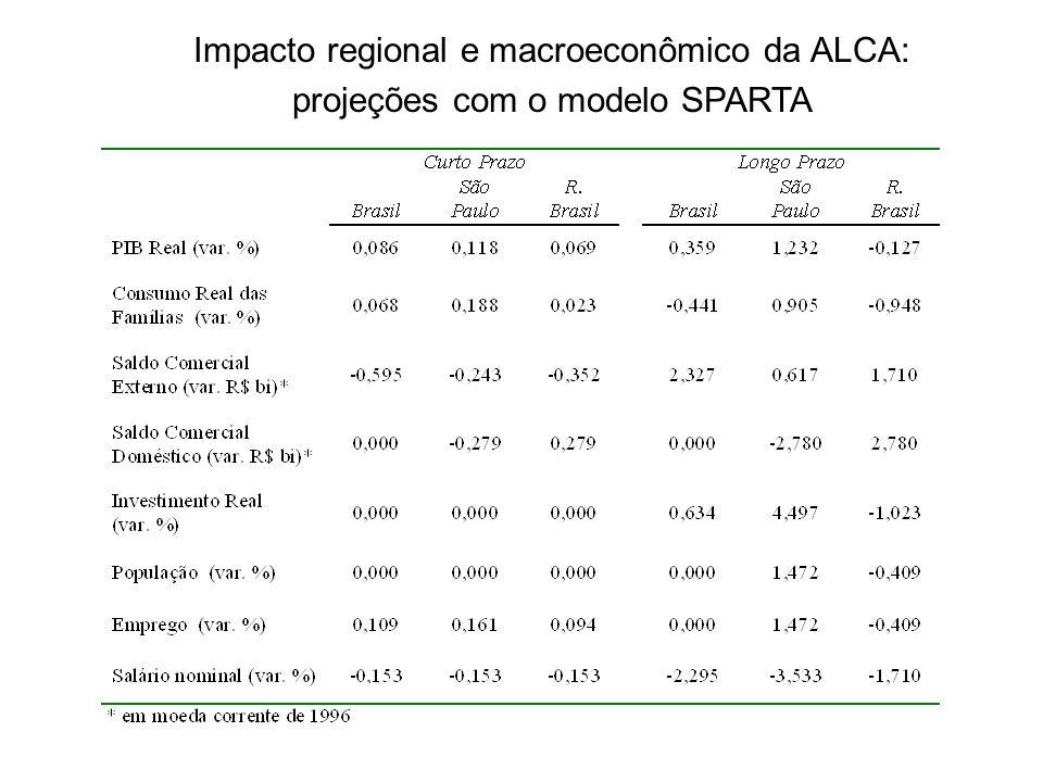 Impacto regional e macroeconômico da ALCA: projeções com o modelo SPARTA