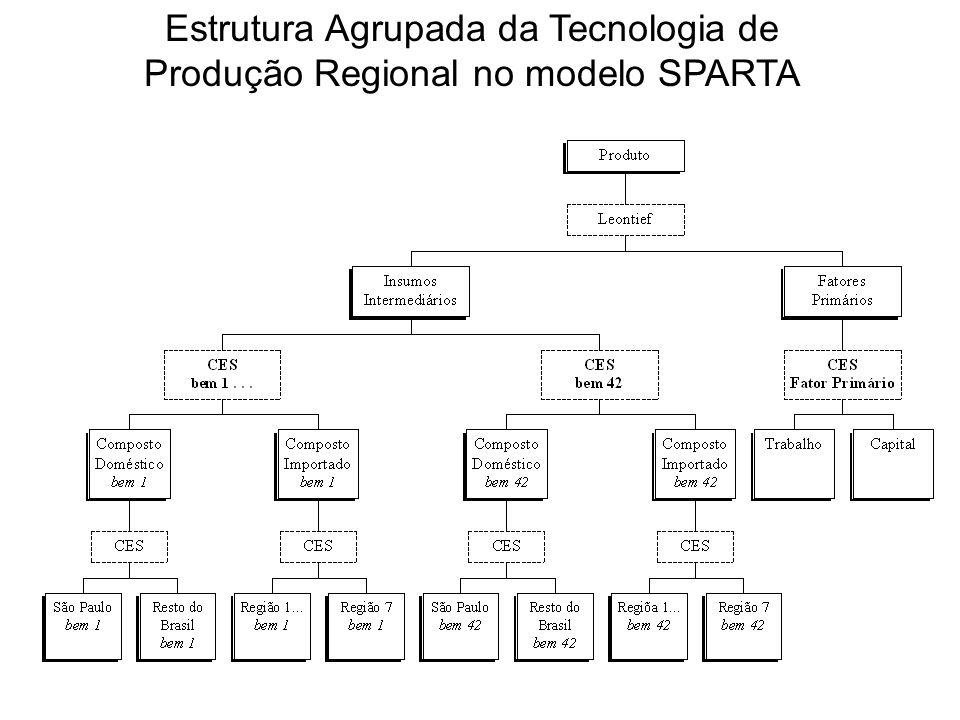 Estrutura Agrupada da Tecnologia de Produção Regional no modelo SPARTA