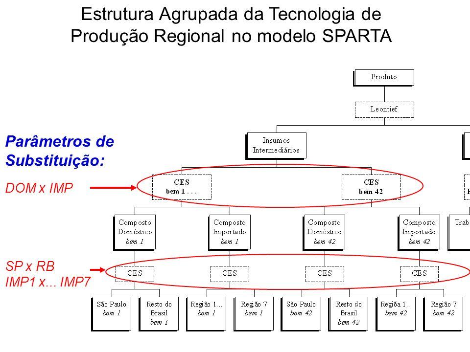 Parâmetros de Substituição: DOM x IMP SP x RB IMP1 x... IMP7