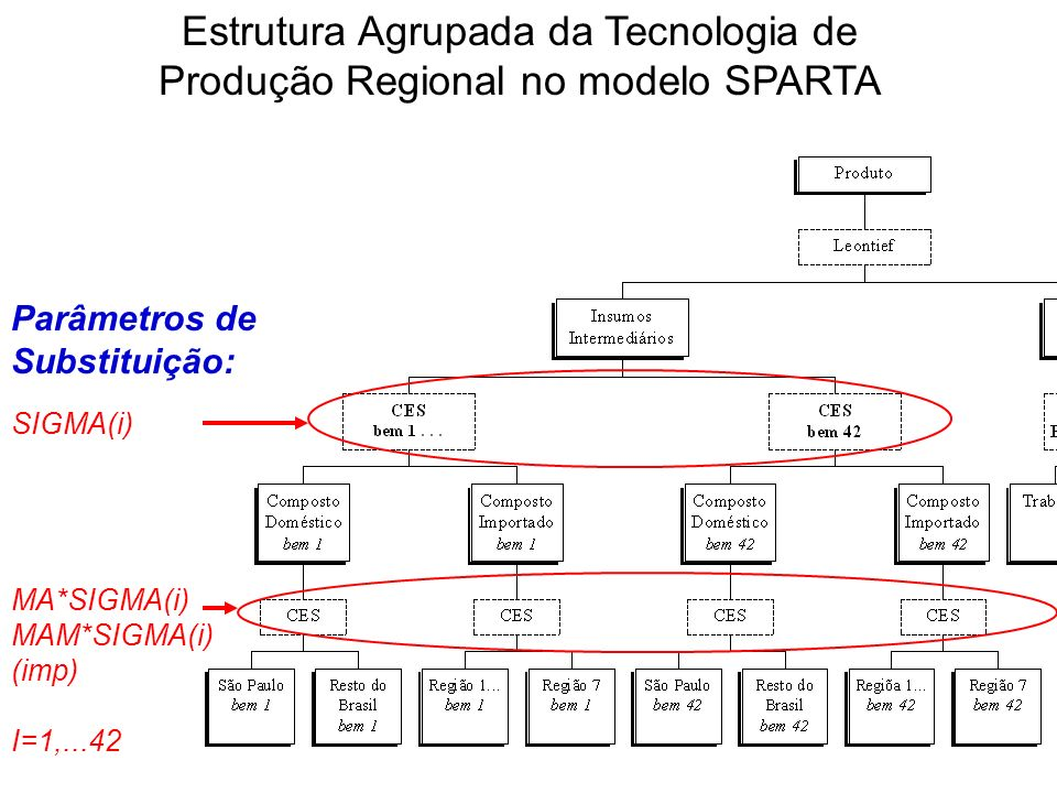Estrutura Agrupada da Tecnologia de Produção Regional no modelo SPARTA Parâmetros de Substituição: SIGMA(i) MA*SIGMA(i) MAM*SIGMA(i) (imp) I=1,...42