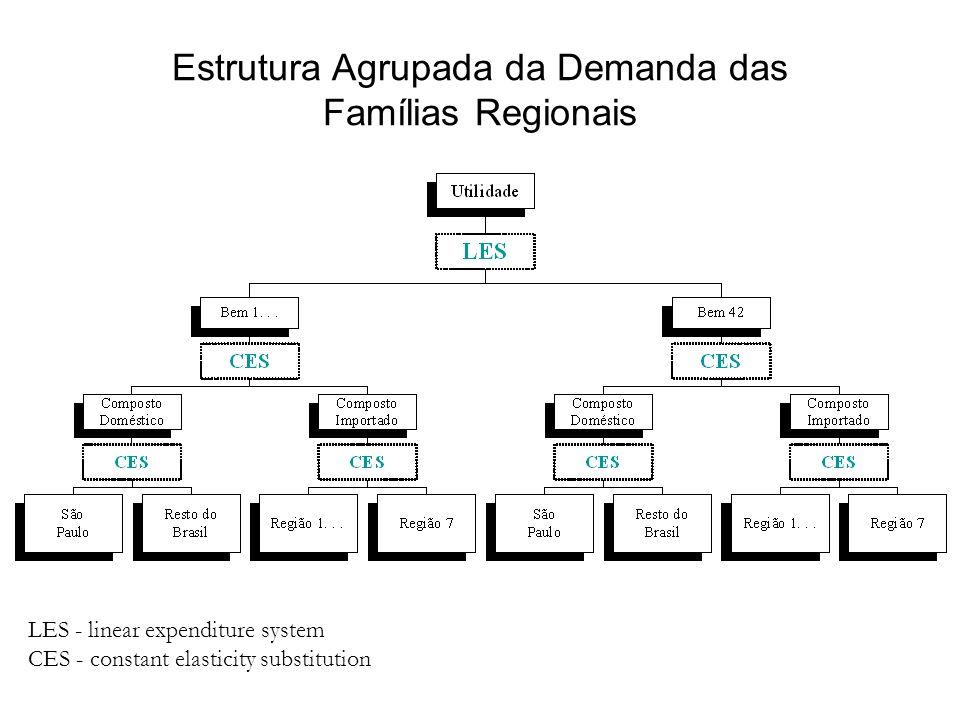 Estrutura Agrupada da Demanda das Famílias Regionais LES - linear expenditure system CES - constant elasticity substitution