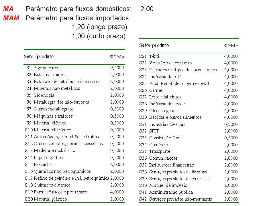 MAParâmetro para fluxos domésticos:2,00 MAMParâmetro para fluxos importados: 1,20 (longo prazo) 1,00 (curto prazo)