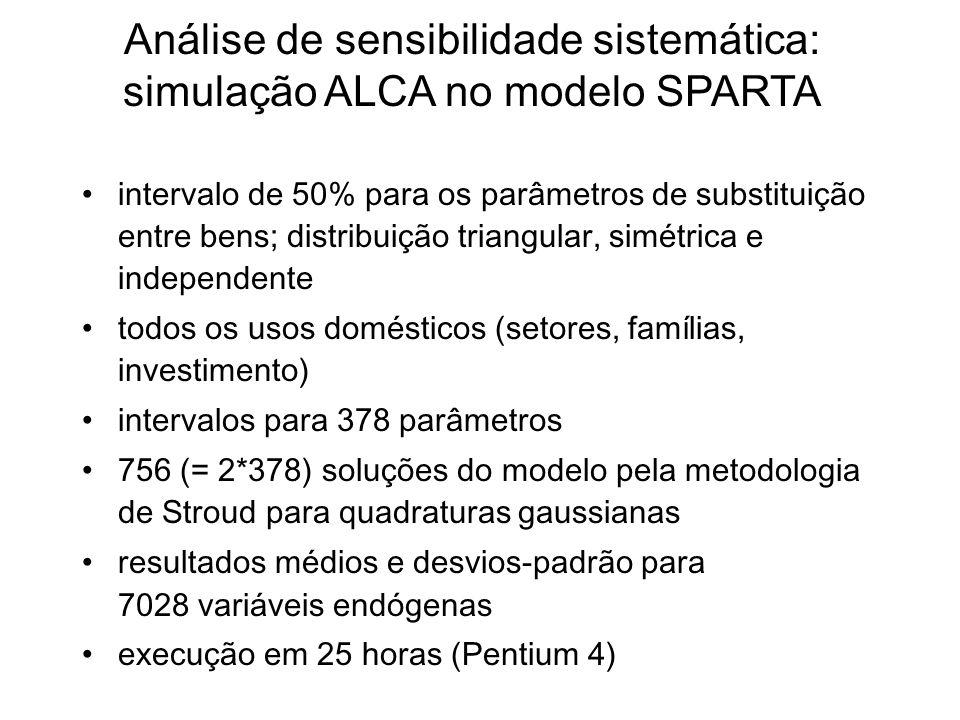 intervalo de 50% para os parâmetros de substituição entre bens; distribuição triangular, simétrica e independente todos os usos domésticos (setores, f