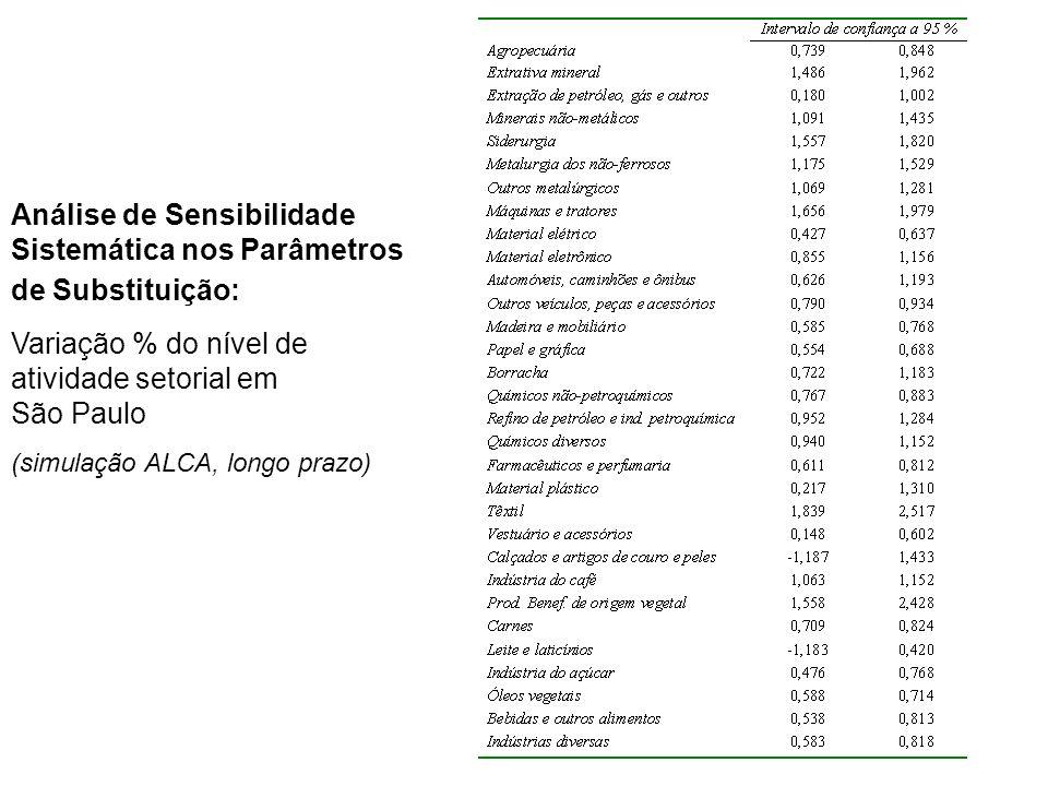 Análise de Sensibilidade Sistemática nos Parâmetros de Substituição: Variação % do nível de atividade setorial em São Paulo (simulação ALCA, longo pra
