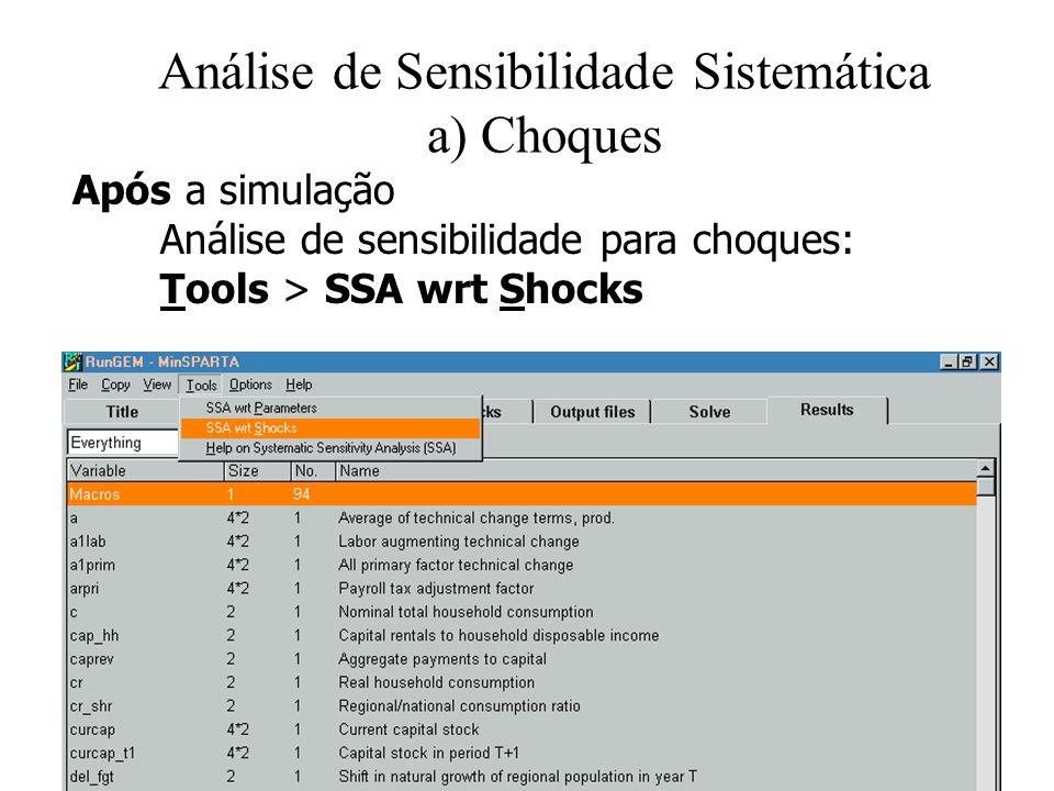 Análise de Sensibilidade Sistemática a) Choques Após a simulação Análise de sensibilidade para choques: Tools > SSA wrt Shocks