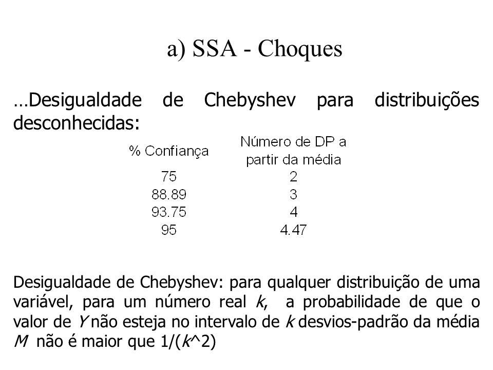 a) SSA - Choques …Desigualdade de Chebyshev para distribuições desconhecidas: Desigualdade de Chebyshev: para qualquer distribuição de uma variável, p