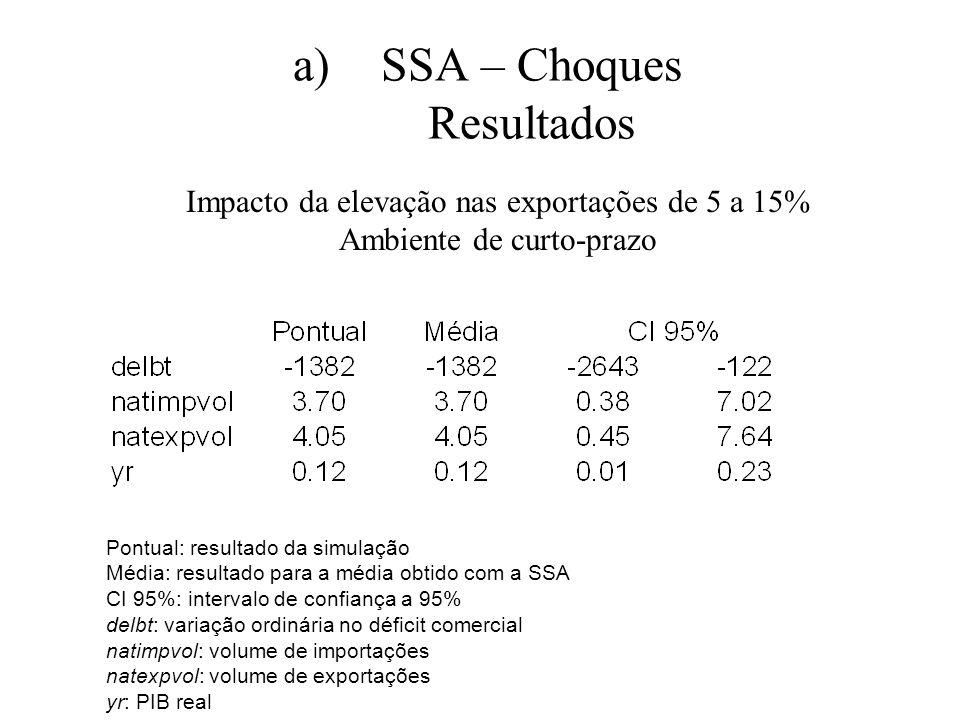 a)SSA – Choques Resultados Pontual: resultado da simulação Média: resultado para a média obtido com a SSA CI 95%: intervalo de confiança a 95% delbt: