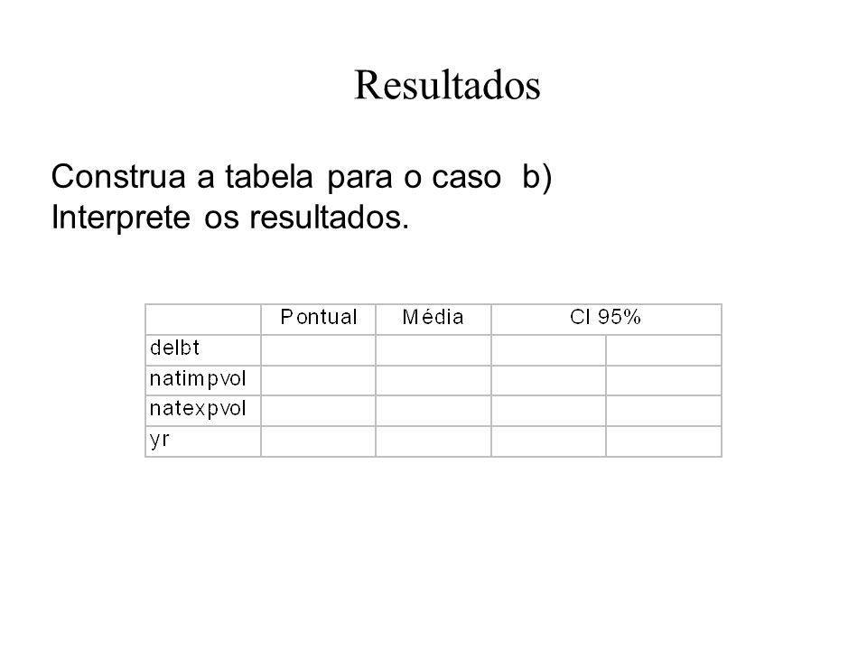 Resultados Construa a tabela para o caso b) Interprete os resultados.