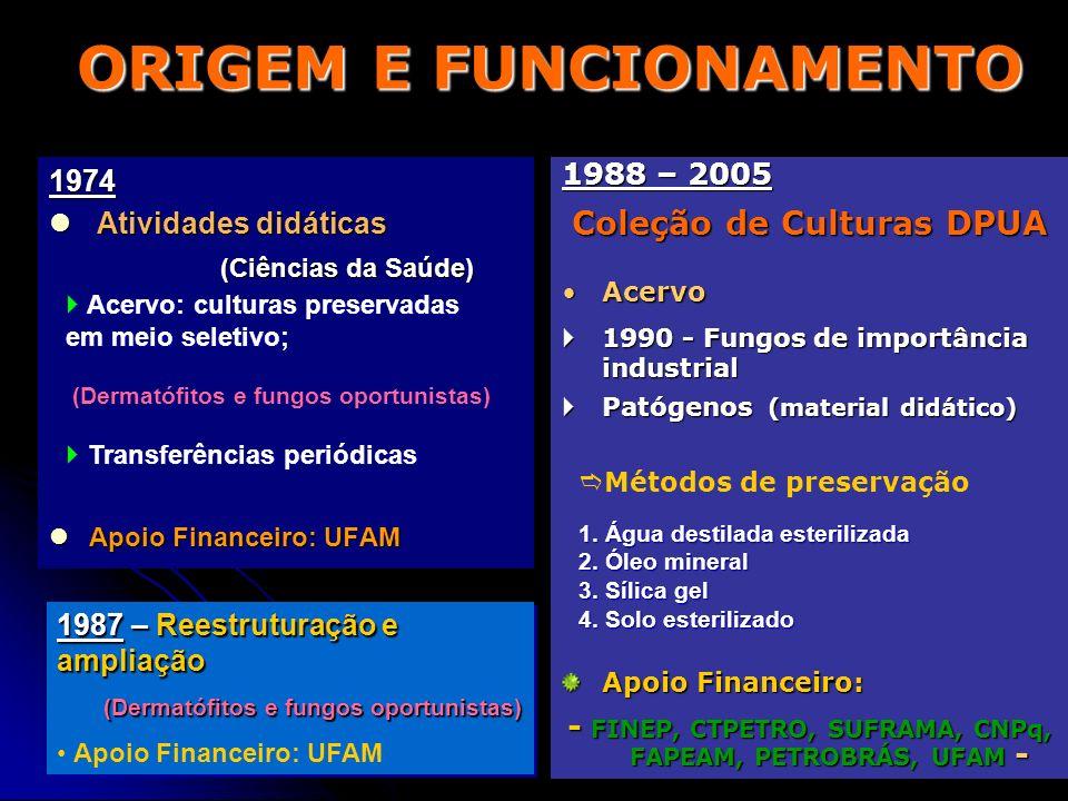 ORIGEM E FUNCIONAMENTO 1974 Atividades didáticas Atividades didáticas (Ciências da Saúde) (Ciências da Saúde) Apoio Financeiro: UFAM Apoio Financeiro: