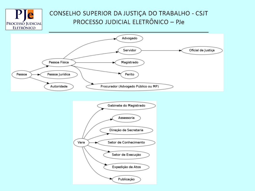 CONSELHO SUPERIOR DA JUSTIÇA DO TRABALHO - CSJT PROCESSO JUDICIAL ELETRÔNICO – PJe __________________________________________________ Visão Geral do Sistema (Continuação) – Tramitação do processo definidos em fluxos configuráveis.