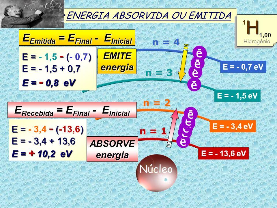 ENERGIA ABSORVIDA OU EMITIDA E = - 13,6 eV E = - 3,4 eV E = - 1,5 eV E = - 0,7 eV Núcleo H 1 H 1,00 Hidrogênio H 1 H 1,00 Hidrogênio n = 1 n = 2 n = 3