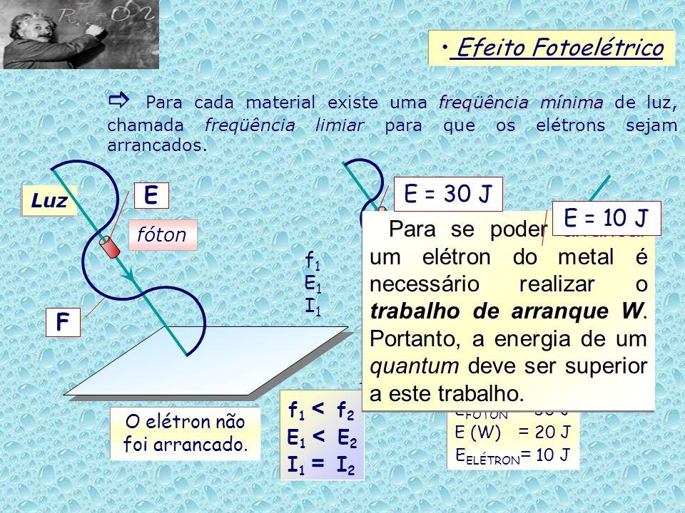 Luz Efeito Fotoelétrico freqüência mínima Para cada material existe uma freqüência mínima de luz, chamada freqüência limiar para que os elétrons sejam