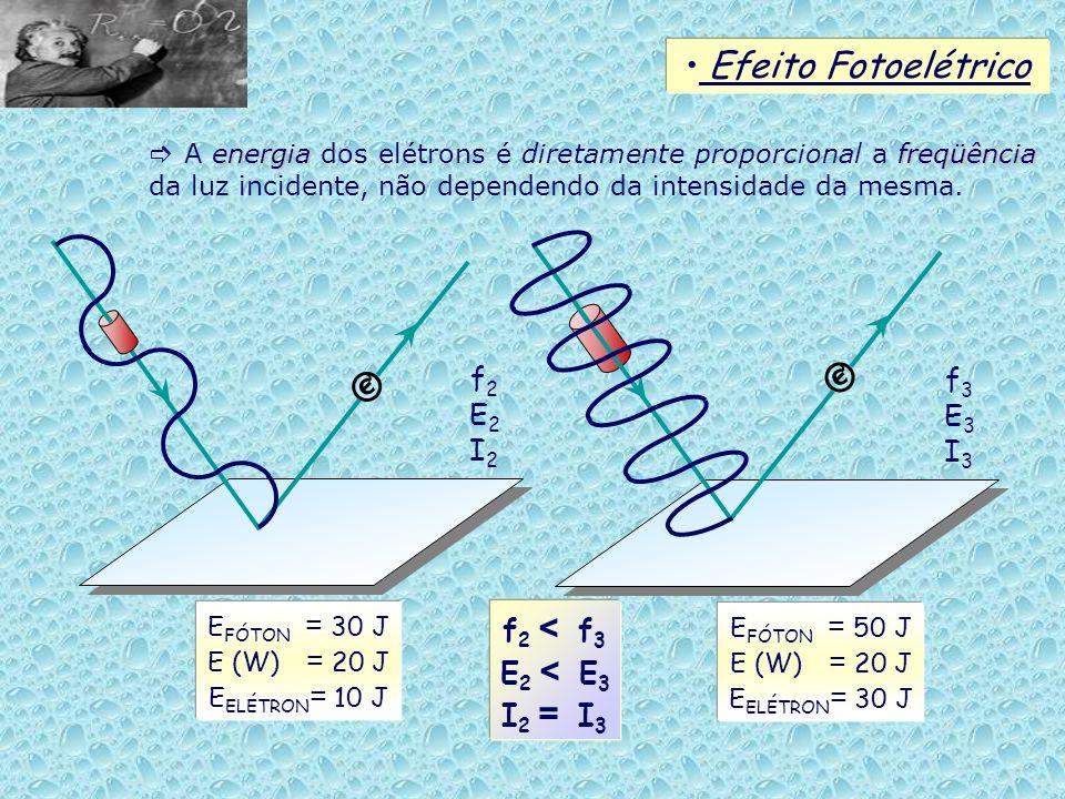 Efeito Fotoelétrico energiafreqüência A energia dos elétrons é diretamente proporcional a freqüência da luz incidente, não dependendo da intensidade d
