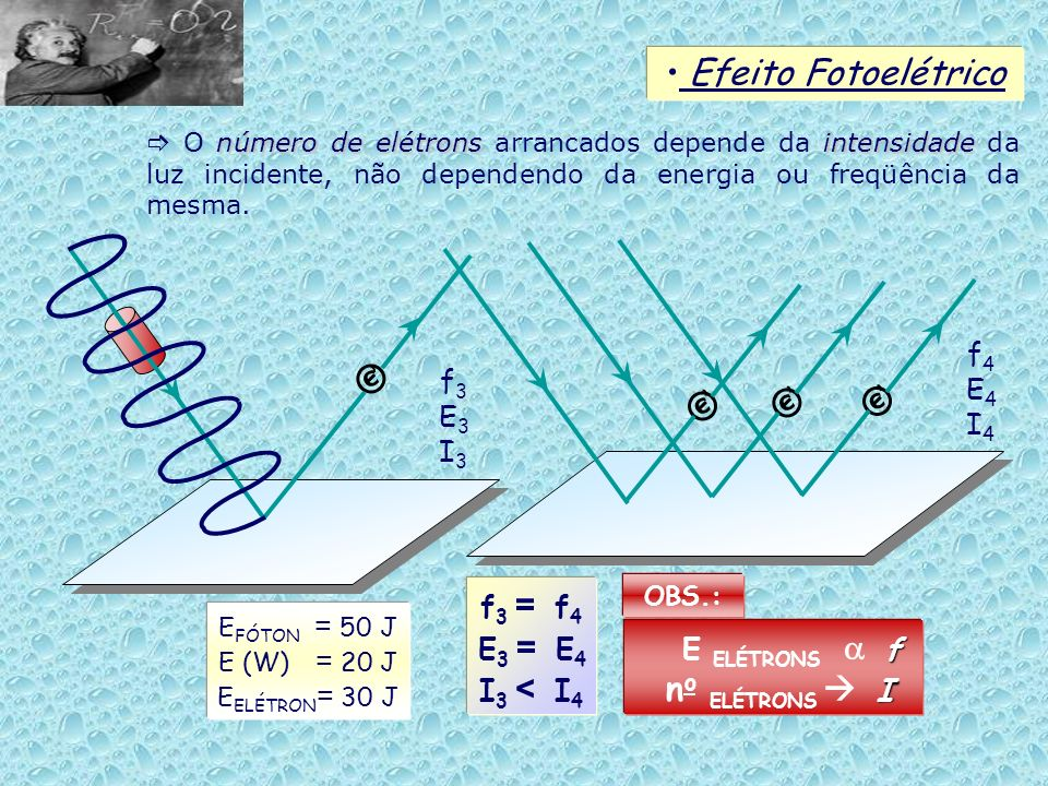 Efeito Fotoelétrico número de elétronsintensidade O número de elétrons arrancados depende da intensidade da luz incidente, não dependendo da energia o